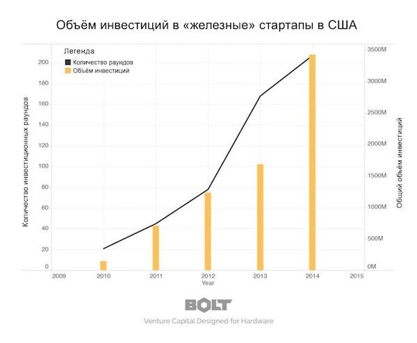Объём инвестиций в «железные» стартапы в США